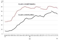完全週休2日制 1984年~2019年(出典:労働政策研究・研修機構)