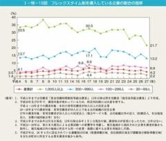 フレックスタイム制を導入している企業の割合の推移(出典:内閣府 男女共同参画局)