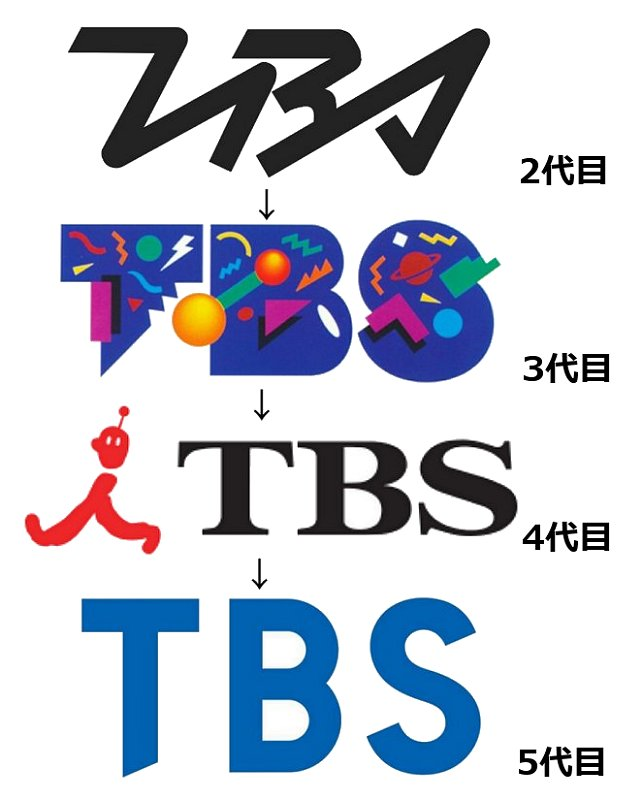 TBSロゴの変遷
