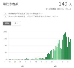 東京都の陽性患者数推移