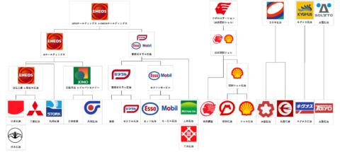 石油元売り業界の変遷